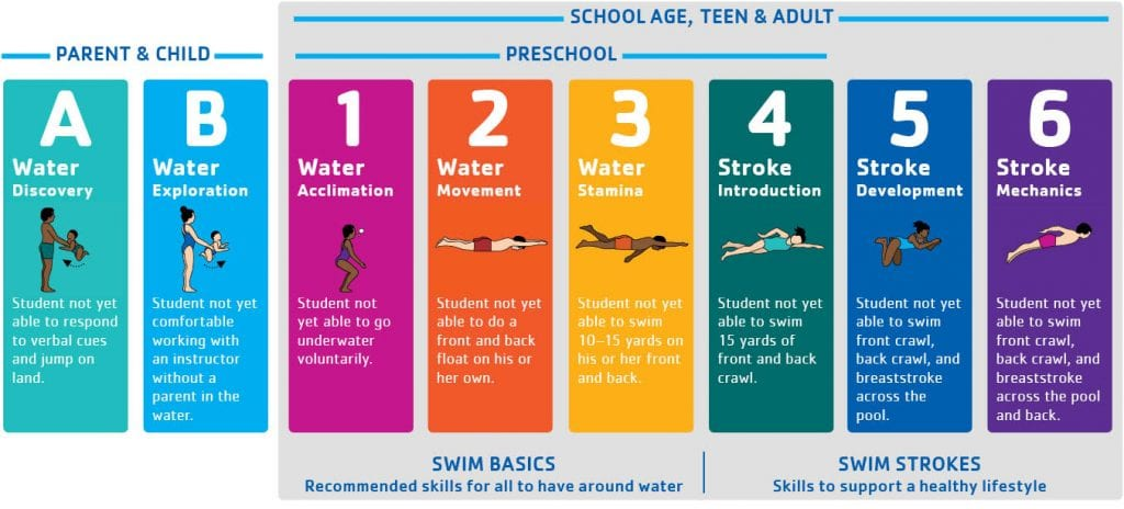 Aquatics_Levels_swim basics&Strokes